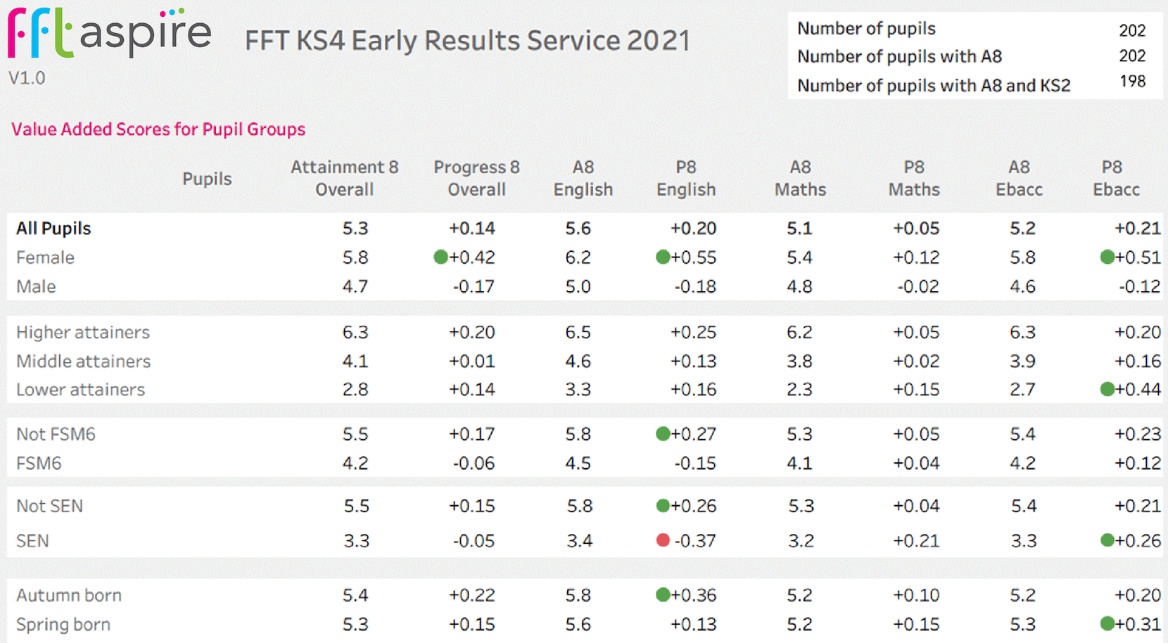 KS4 early results service 2021, showing a table with value added scores for pupil groups
